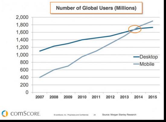 comScore Data