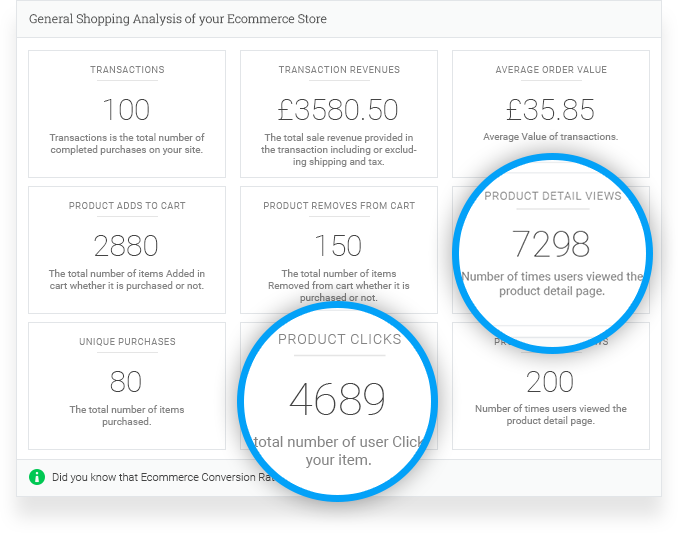 Analytify for ECommerce Stats