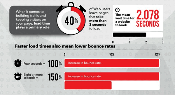 Boost Up Your Page Load Time