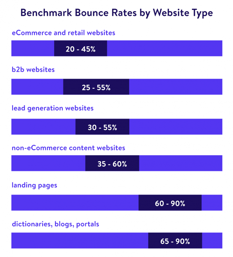 Bounce Rate Benchmark